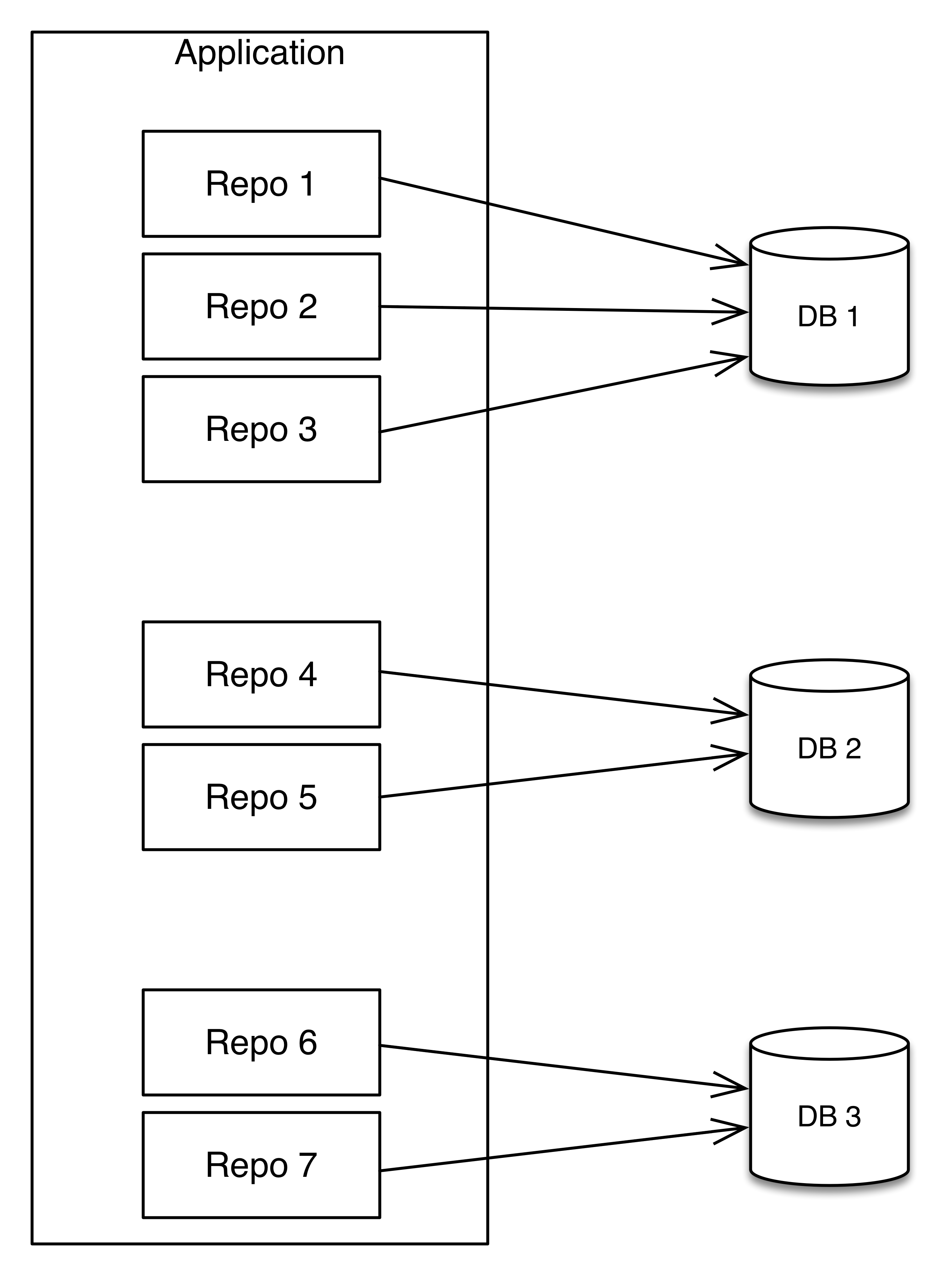 Spring Boot: Multiple MongoDB connections with repositories